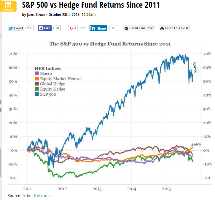 S&P Vs Hedge Fund Returns