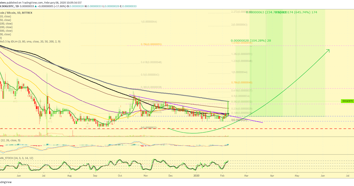 Doge Price Prediction 2025 / Dogecoin Outlook / Dogecoin ...