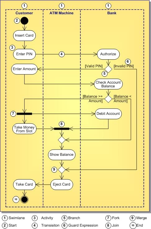 Uml 1 5 Activity Diagram Definition Rad Studio