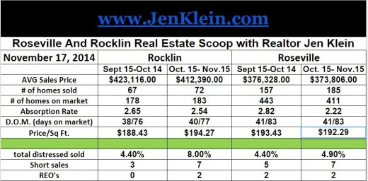 Roseville And Rocklin Real Estate Scoop Oct. 15- Nov. 15