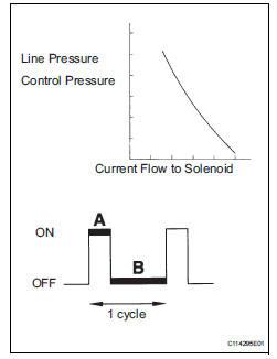 Toyota Sienna Service Manual Pressure Control Solenoid D Electrical Shift Solenoid Valve Slt Diagnostic Trouble Code Chart Automatic Transaxle System U151e Automatic Transaxle