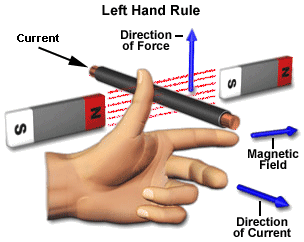 fleming left hand rule
