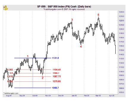 Wave 2 retracement