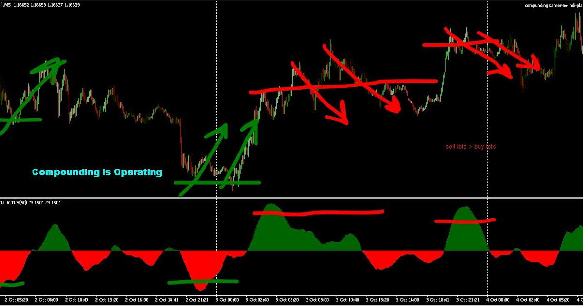 Multi function price indicator - mt4 indicator   Map