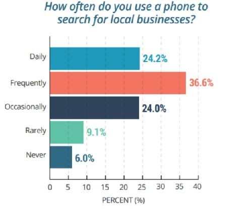 What mobile users really want from a business's website | Search Engine Watch
