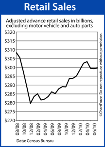 Retail Sales (August 2008 - July 2010)