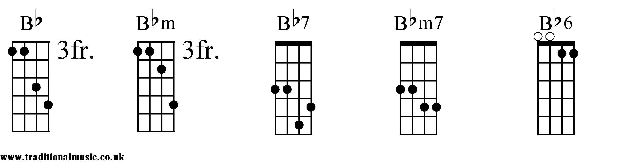 Unique Bb Chord Guitar Easy Crest Beginner Guitar Piano Chords