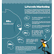 Ecosystem of Lifecycle Marketing Infographic | Right On Interactive