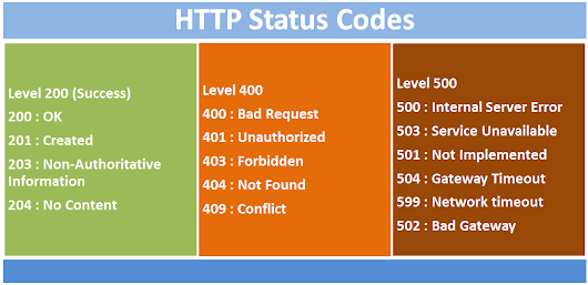 Create API with ASP.NET Core (Day 3): Working With HTTP Status Codes In ASP.NET Core API