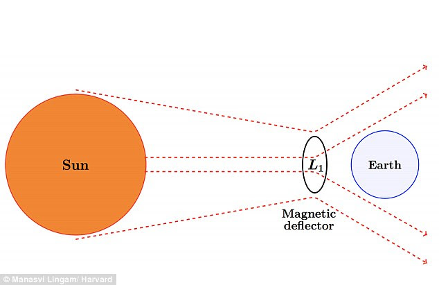 To prevent such a catastrophe, scientists have proposed a plan to build a massive 'magnetic deflector' that would sit like a shield between Earth and the sun, diverting the harmful emissions away from our planet. This is illustrated above