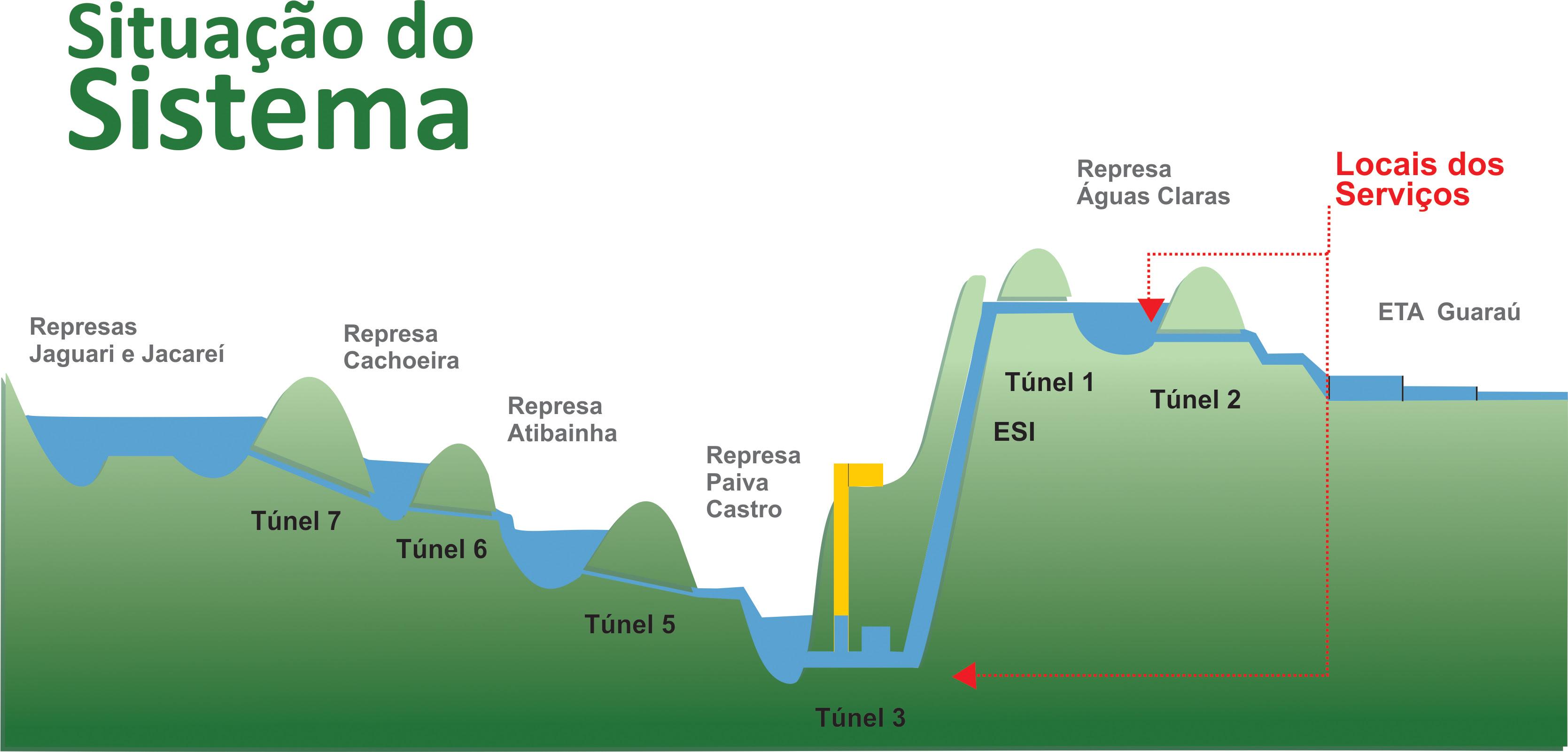 Barragens que compõe o Sistema Cantareira! (foto: Reprodução/YouTube)