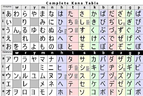 mengenal huruf  belajar kanji jepang   membacanya