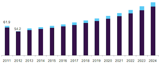 Dental Implants Market To Be Driven By Increasing Demand For Tooth Or Teeth Replacement Till 2024: Grand View Research, Inc. | Latest News Finance