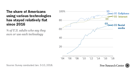 Use of internet, social media, digital devices plateaus in US | Pew Research Center