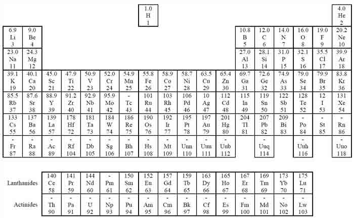 91 PERIODIC TABLE A LEVEL CHEMISTRY OCR, PERIODIC TABLE