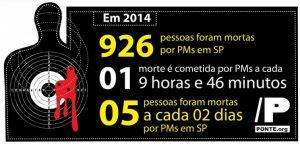 PMs de São Paulo matam uma pessoa a cada 10 horas