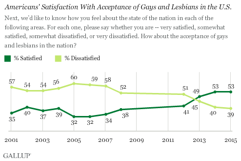 Americans' Satisfaction With Acceptance of Gays and Lesbians in U.S.