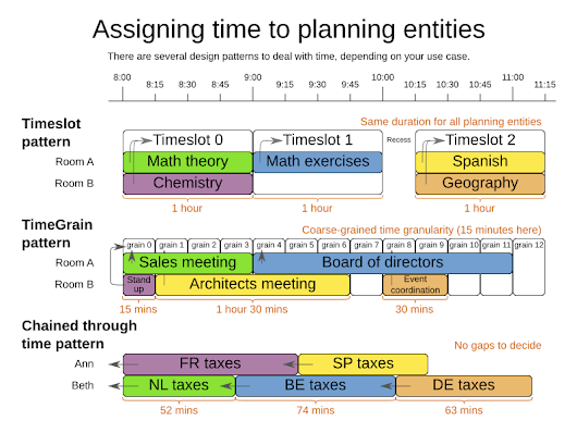 OptaPlanner - Time scheduling design patterns