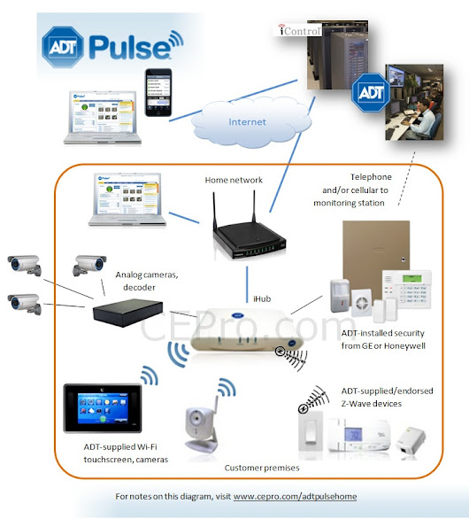 """Wireless vs Hardwired Security System  : The Best Solution for Your Home"""
