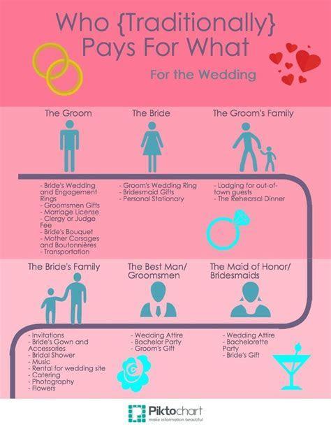 25  Best Ideas about Wedding Etiquette on Pinterest