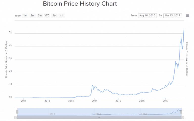bitcoin exchange uk paypal