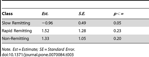 Table 3 Growth Factor Parameter Estimates for Treatment on the Slope of the 3-Classes (n = 957).