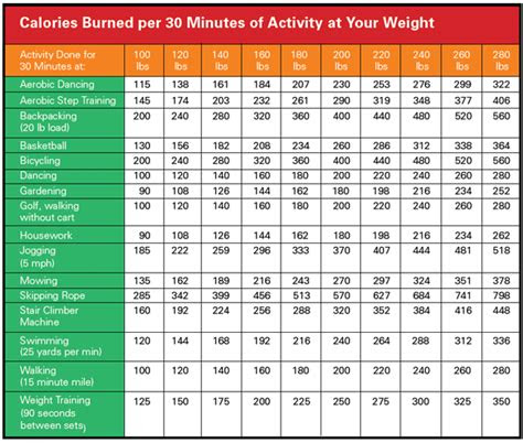 calories burned   mins  activity   weight