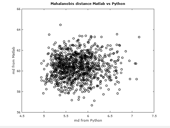 Sorting quality assessment in python: Issues with