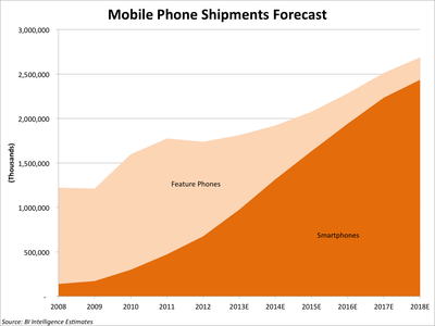 TotalMobilePhoneShipmentsForecast