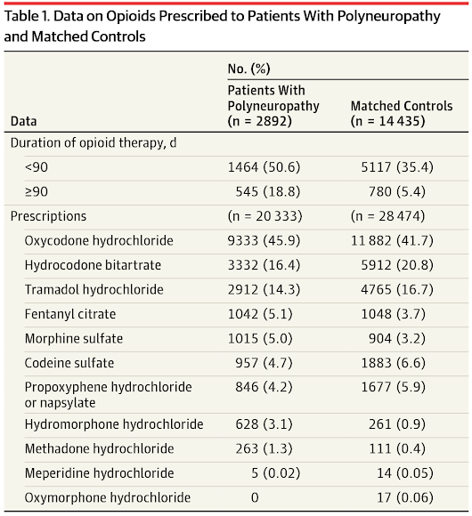 Association of Long-term Opioid Therapy With Functional Status, Adverse Outcomes, and Mortality Among Patients With Polyneuropathy