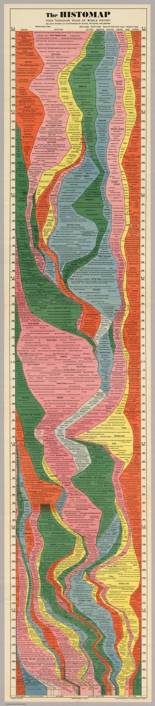 Visualización de los 4000 años de historia del poder global