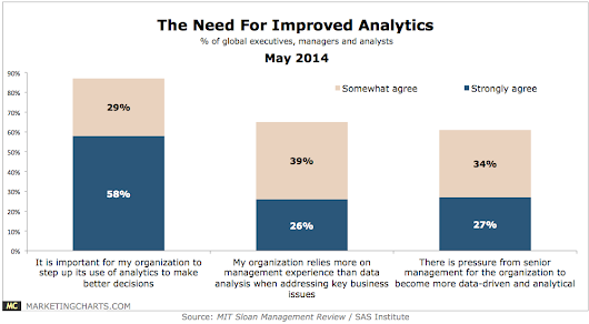 Understanding The Great Analytics Gap (and What to Do About It)