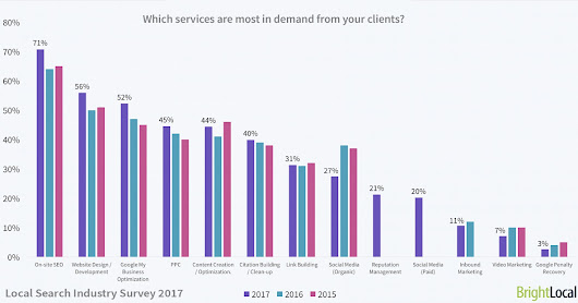 Local Search Survey: Average Earnings & Most In-Demand Skills - Search Engine Journal
