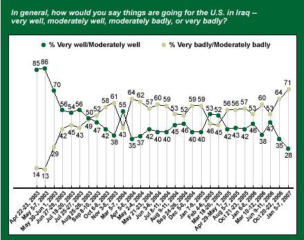 Iraq  Gallup Poll