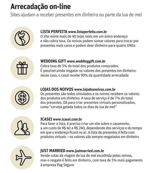 Folhacom São Paulo Convidados Agora Pagam Parte Da Lua De Mel