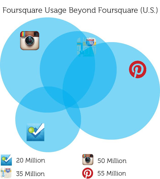 "Foursquare Quietly Unlocks Its Own ""Local Data Aggregator"" Badge"