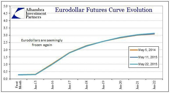 ABOOK May 2015 Dollar Turn Eurodollars