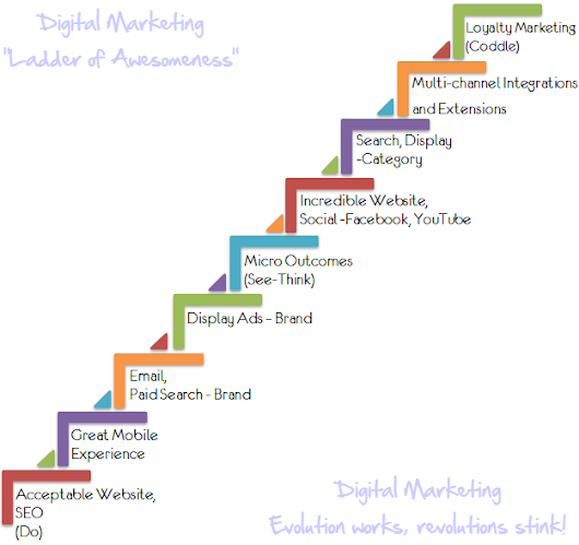 Digital Attribution's Ladder of Awesomeness: Nine Critical Steps