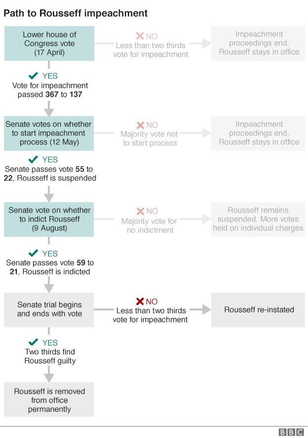 Flowchart showing the steps of the impeachment