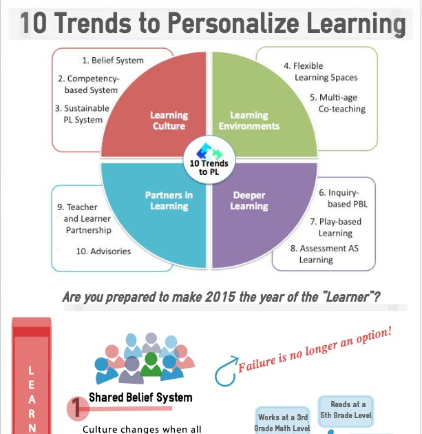 Infographic: 10 Trends to Personalize Learning in 2015