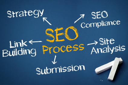 Search Engine Optimization Company in Mumbai, Maharashtra