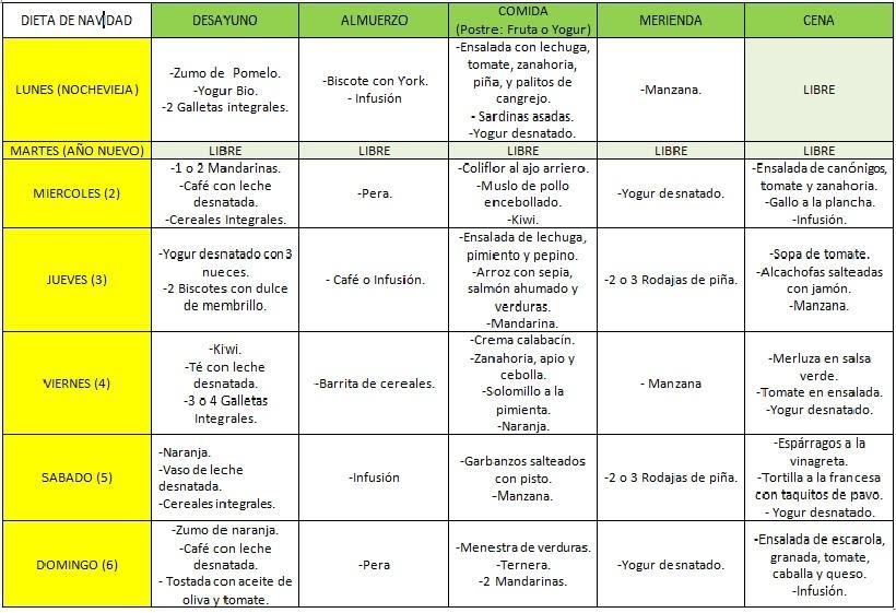 Dietas saludables para adelgazar rapidamente translation