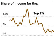 For Decades, the Richest Pulled Away, but Since 2007, They Have Become Poorer