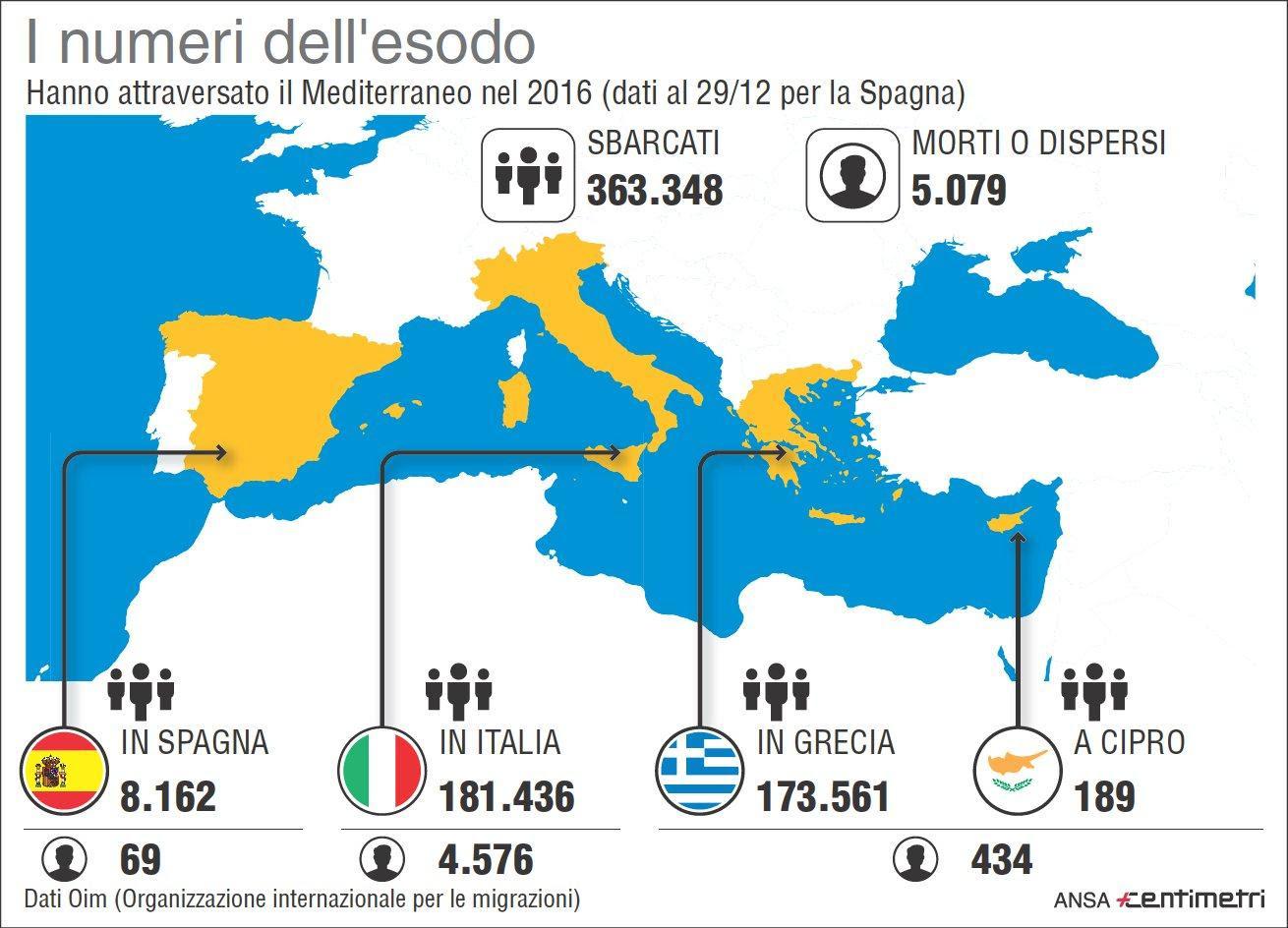 Migranti, i numeri dell esodo