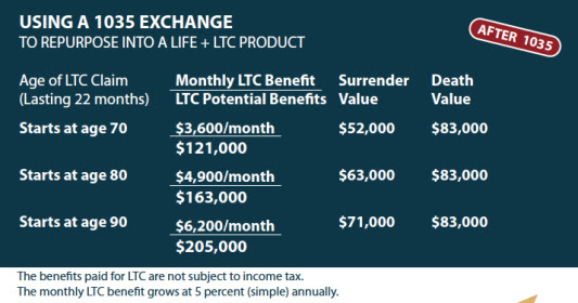 1035 Exchange Life Insurance With Long Term Care Benefits Tax Free Ltc Benefits From A Current Life Insurance Policy