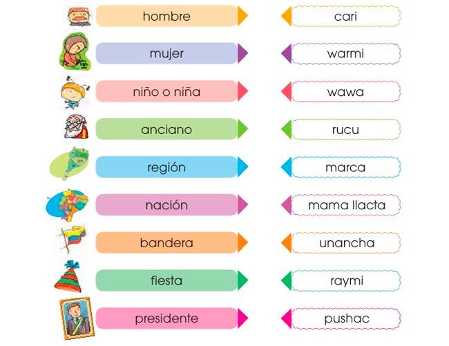 307 Palabras En Quechua Kichwa Y Su Significado Al Español Foros