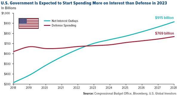 US government is expected to start spending more on interest than defense in 2023