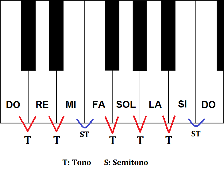 Intervalos Musicales Guía Paso A Paso Con Todo Lo Que Necesitas Saber
