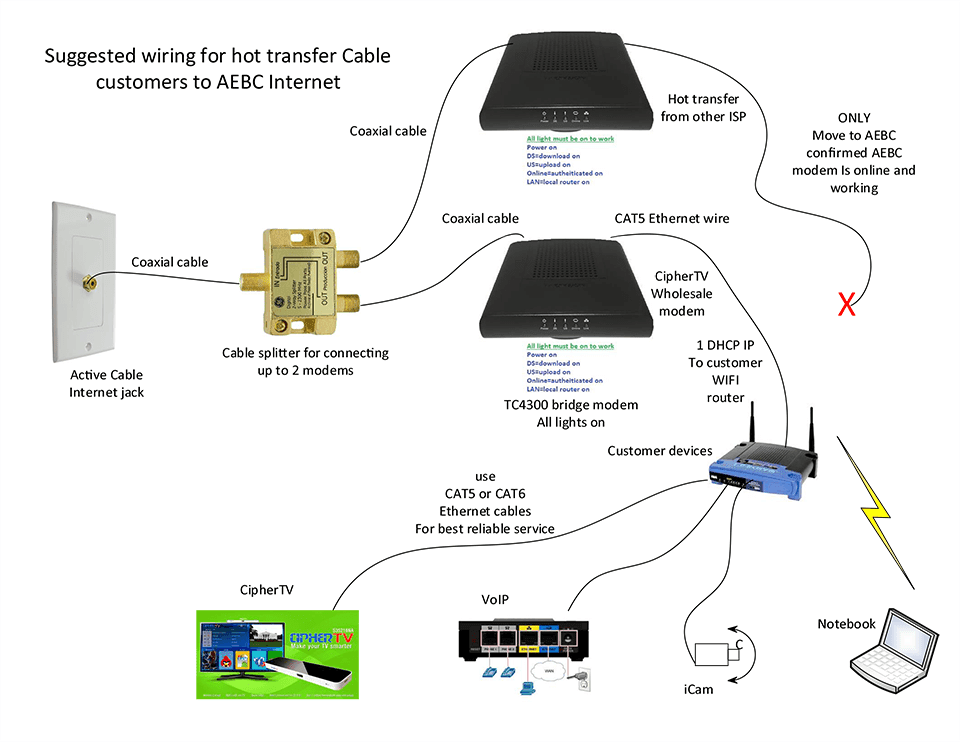 Dsl Splitter Wiring Diagram