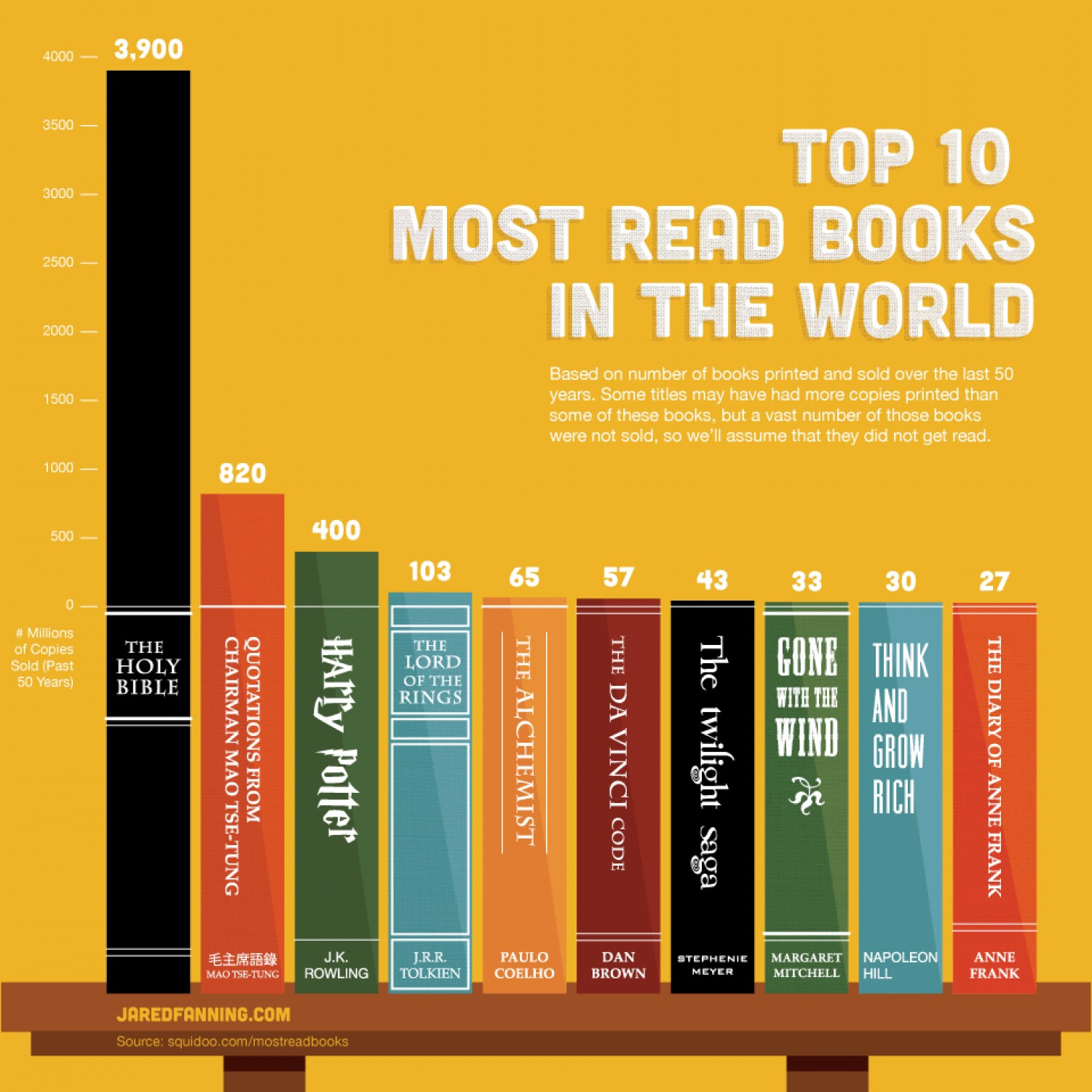 Infographic: Top 10 Most Read Books in the World